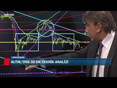 Piyasalardaki fiyatlamalar | Cenk Akyoldaş | Emtia Piyasası